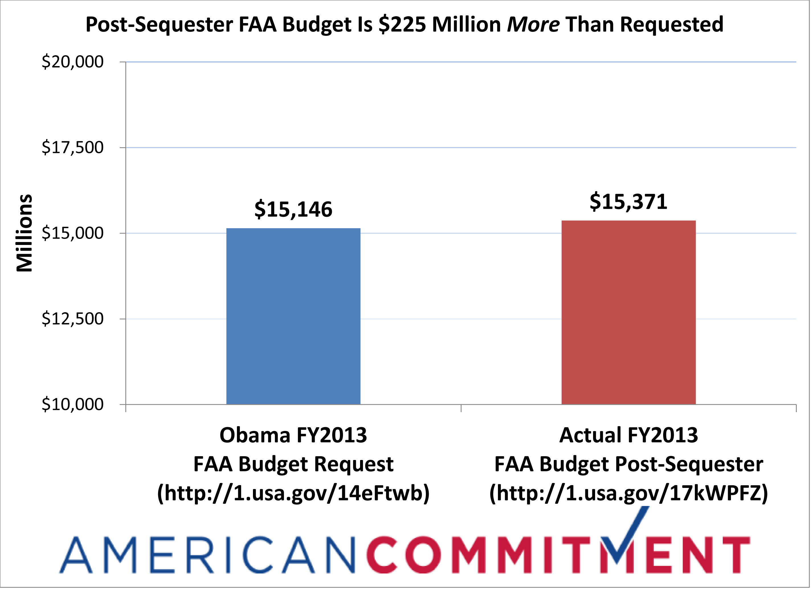 Post-Sequester FAA Budget Is $225 Million More Than Requested